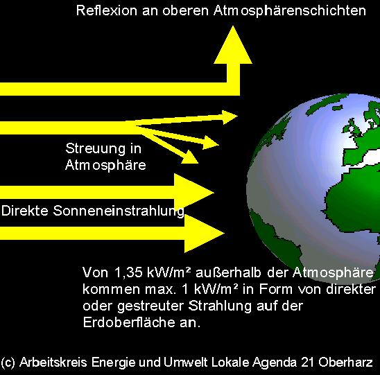 Die sonnenenergie lässt sich auf verschiedene arten nutzen