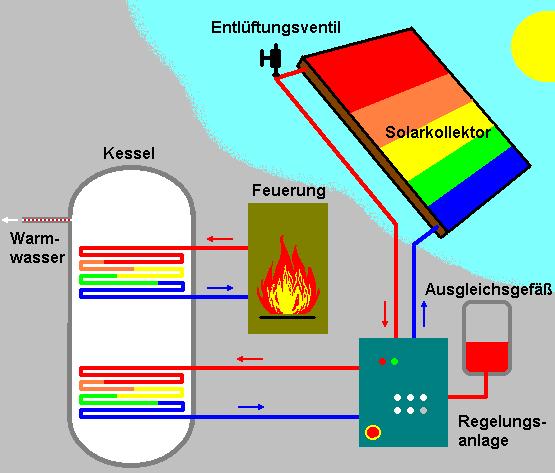 erneuerbare energien alternative energien solarenergie windenergie biomasse etc. Black Bedroom Furniture Sets. Home Design Ideas